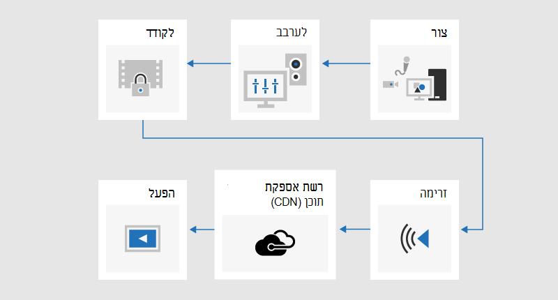 תרשים זרימה הממחיש את תהליך השידור שבו התוכן מפותח, מעורבב, מקודד, מוזרם, נשלח דרך רשת מסירת תוכן (CDN) ולאחר מכן משוחק.