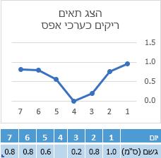 נתונים חסרים בתא של יום 4, תרשים המציג את השורה המתאימה בנקודת אפס
