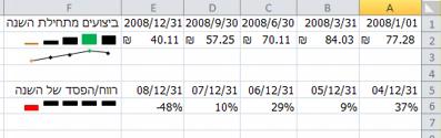 תרשים זעיר ב- Excel לדוגמה
