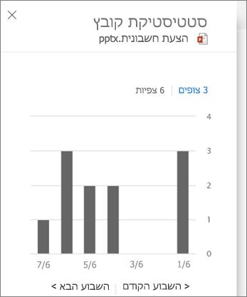 צילום מסך של הצגת פעילות בקובץ