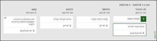 תצוגת לוח ספרינט עבור מרוץ מסוים