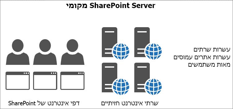 הצגת תעבורה וטעינה לשרתי אינטרנט חזיתיים מקומיים