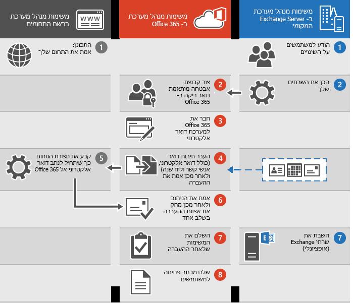 התהליך לביצוע העברת דואר אלקטרוני בשלב אחד ל- Office 365