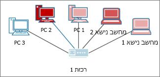 מחשבים עם צבעים שונים
