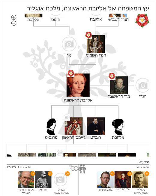 דנה I עץ משפחה ב- Bing