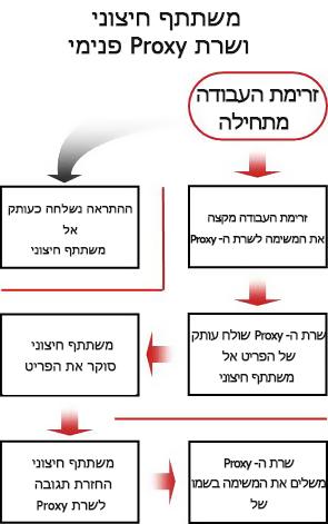 תרשים זרימת תהליכים להכללת משתתף חיצוני