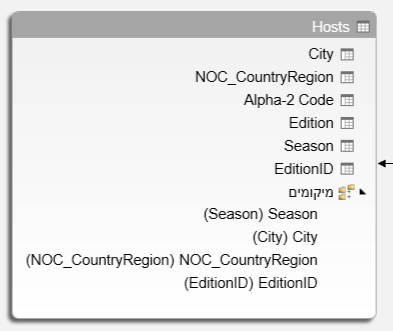 הטבלה Hosts עם הירארכיה