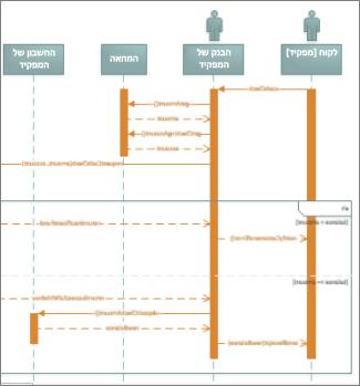 דיאגרמת רצף מסוג UML