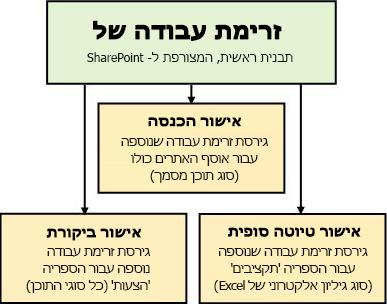 שלוש זרימות עבודה המבוססות על תבנית זרימת העבודה אישור