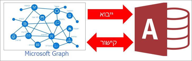 מבט כולל על Access מתחבר ל-Microsoft Graph