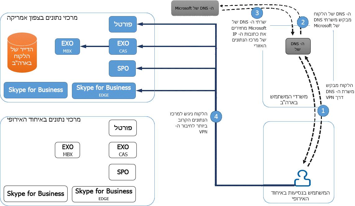 קישוריות מרכז נתונים של VPN