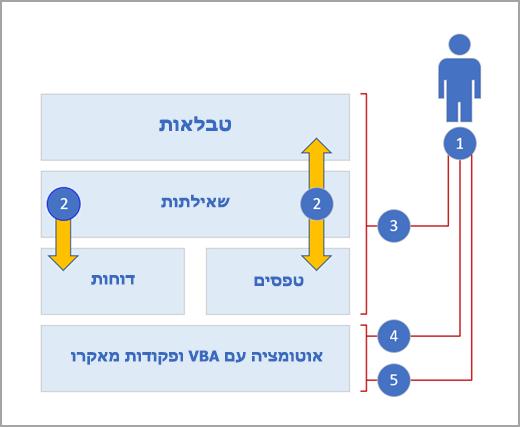 שכבות של access
