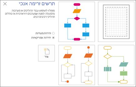 צילום מסך של המסך 'תרשים זרימה אנכי' המציג אפשרויות תבנית ויחידת מידה.