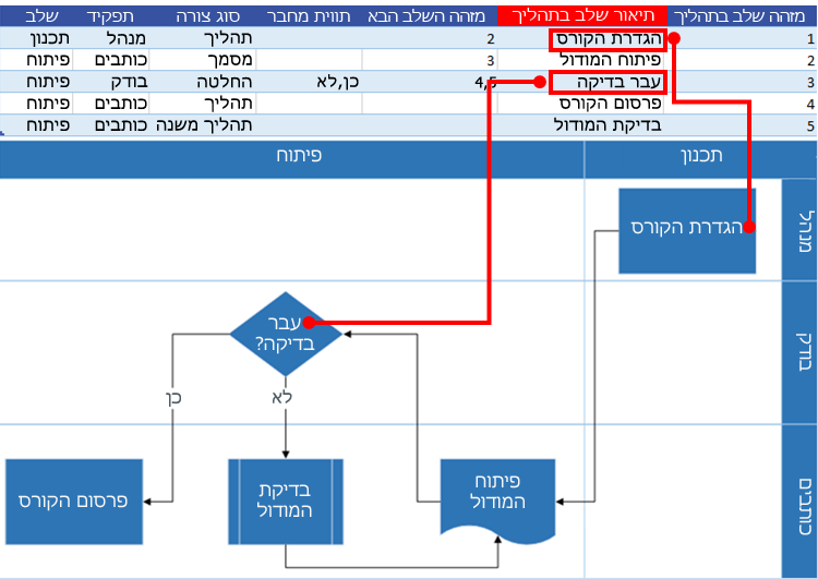 אינטראקציה של מפת תהליך של Excel עם תרשים זרימה של Visio: תיאור שלב בתהליך