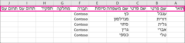 כך ייראה קובץ ה- .csv לדוגמה ב- Excel.
