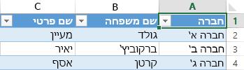 גיליון אלקטרוני של Excel מציג שלוש רשומות של נתונים בין שלוש עמודות