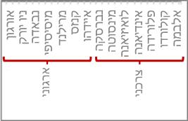 הירארכיה של נתונים עם סימוני שנתות