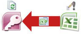 קישור נתוני Excel ל- Access