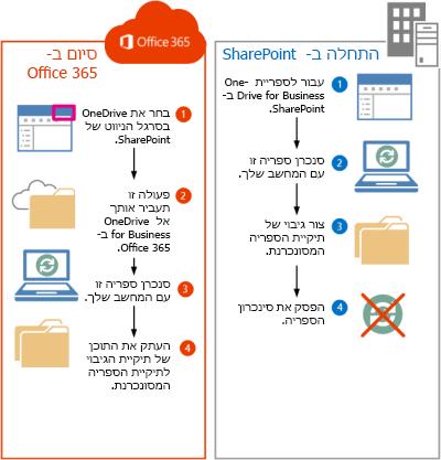 השלבים להעברת קבצי SharePoint 2013 אל Office 365