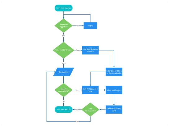 תבנית של תהליך ההזמנה ההורדה של תיאטרון