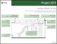 מדריך התחלה מהירה של Project 2013