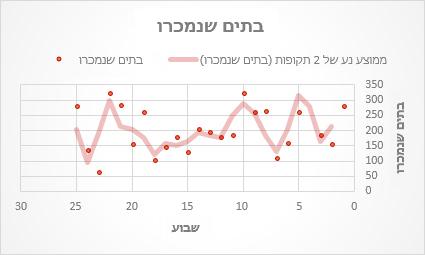 תרשים פיזור עם קו מגמה מסוג ממוצע נע