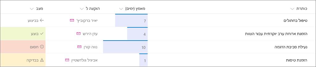 דוגמה של רשימת SharePoint שהוחל עליה עיצוב עמודות