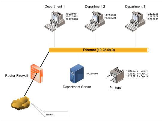 הורד תבנית של דיאגרמת LAN Ethernet
