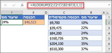 תמונה של הפונקציה XLOOKUP המשמשת להחזרת שיעור מס בהתבסס על הכנסה מרבית. זהו התאמה משוערת. הנוסחה היא: = XLOOKUP (E2, C2: C7, B2: B7, 1, 1)