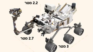מסמך בנושא המעבדה הניידת במאדים