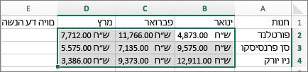 בחירת טווח הנתונים עבור תרשימים זעירים