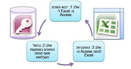 שלושה שלבים בסיסיים