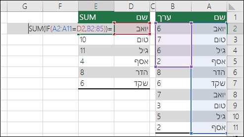 דוגמה לנוסחת מערך עם הפניות טווח לא תואמות שגורמות לשגיאת #N/A.  הנוסחה בתא E2 היא {=SUM(IF(A2:A11=D2,B2:B5))}, ויש להזין אותה באמצעות CTRL+SHIFT+ENTER.