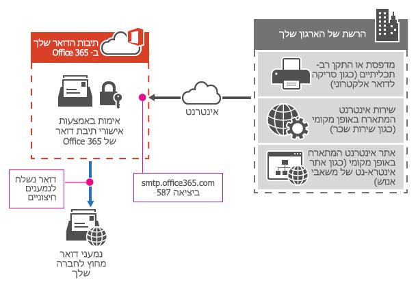 מראה כיצד מדפסת רב-תכליתי מתחברת ל- Office 365 באמצעות שליחת SMTP של הלקוח.