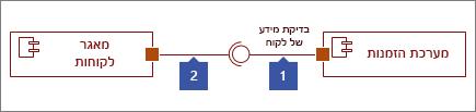 שני ממשקים מחובר, 1: צורת ממשק שסופקו המסתיים בעיגול, 2: צורת ממשק נדרש המסתיים ב- socket