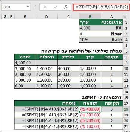 דוגמה לפונקציה ISPMT עם סילוקין הלוואה הקרן זוגי