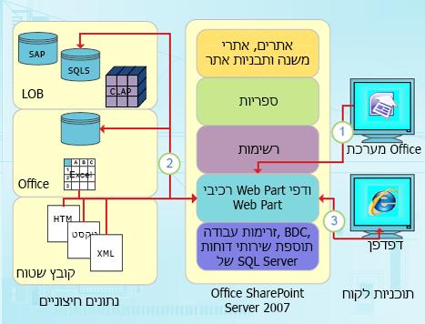 נקודות שילוב ממוקדות נתונים של SharePoint Designer