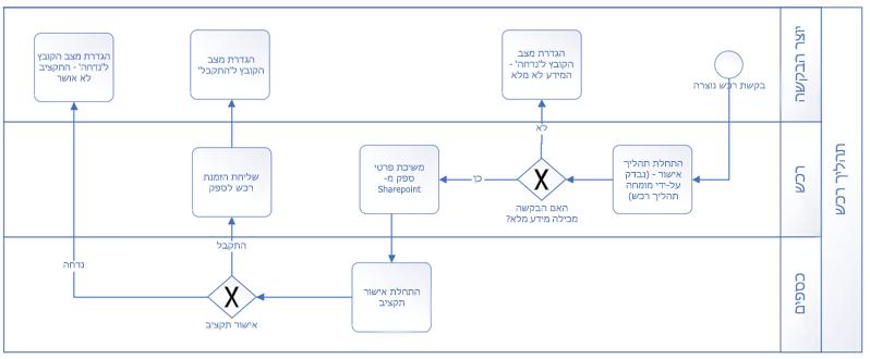 דוגמה לזרימת עבודה שבוצעה באמצעות צורות בסיסיות של BPMN.