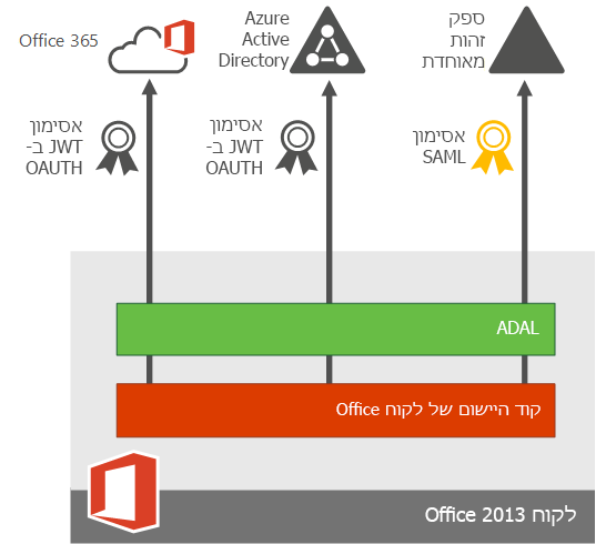 אימות מודרני עבור יישומי מכשיר של Office 2013.