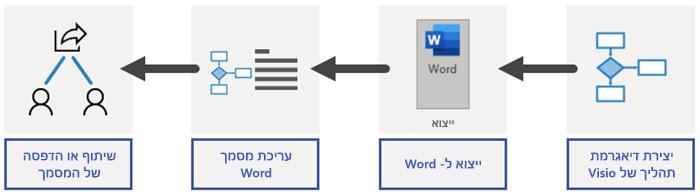 מבט כולל על תהליך הייצוא ל- Word
