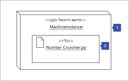 """הצבעה על הצורה מופע צומת 1 """"<< ענן vm >>: MachineInstance""""; הצבעה על צורה פריטים גרפיים 2: """"<< פריטים גרפיים >> מספר Cruncher.py"""""""