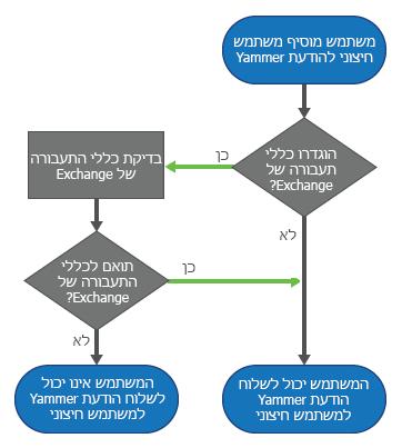כאשר משתמש Yammer מוסיף משתתף חיצוני להודעה, אם הוגדרו כללי תעבורה של Exchange, Yammer בודק את הכללים לפני שליחת ההודעה. אם ההודעה עומדת בכללים, ההודעה נשלחת. אם לא, למשתמש אין אפשרות לשלוח את ההודעה.
