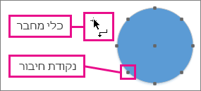 הכלי 'מחבר' ליד עיגול עם נקודות חיבור