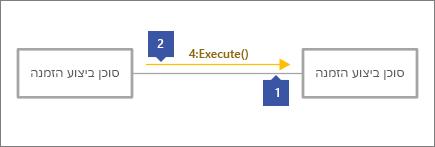 """1 הצבעה על קו מחבר אפור, 2 הצבעה על שורת הודעה עם טקסט, """"4: הפעלה ()"""""""