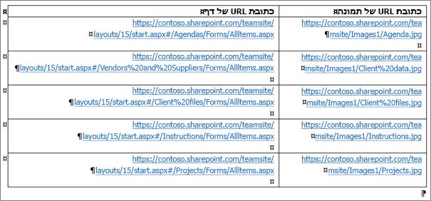 טבלה המכילה את כתובות ה- URL של התמונות ואת כתובות ה- URL של הדפים