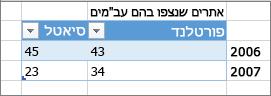 דוגמה לעיצוב טבלה שגוי