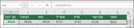 דוגמה של #N/A שהוזן בתאים, דבר המונע מנוסחת SUM לחשב כראוי.