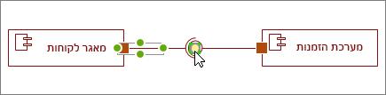 צורת ממשק נדרש מחוברת לממשק שסופקו