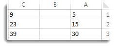נתונים בעמודות A ו- C בגליון עבודה של Excel