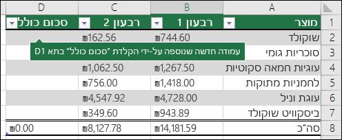 הוספת עמודת טבלה חדשה על-ידי הקלדת בעמודה הריקה מיד משמאל לטבלה קיימת